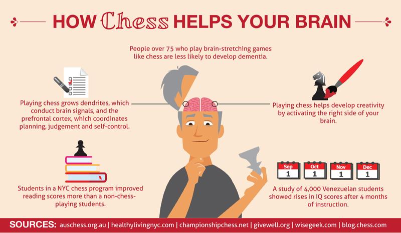 شطرنج چگونه به مغز شما کمک می کند؟